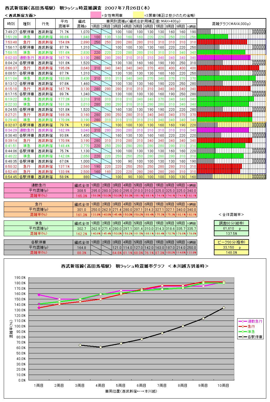 新宿 混雑 西武 線 ラッシュ時の混雑状況 :西武鉄道Webサイト